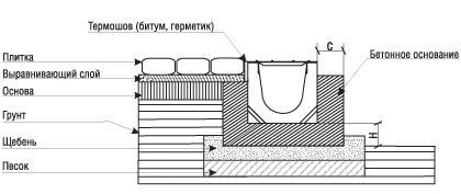 Схема установки водоотводных лотков в плиту