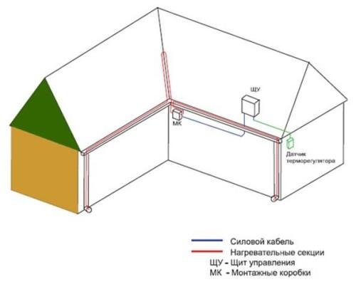 монтаж обогрева водостоков схема