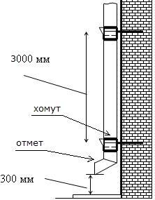 монтаж системы водостока