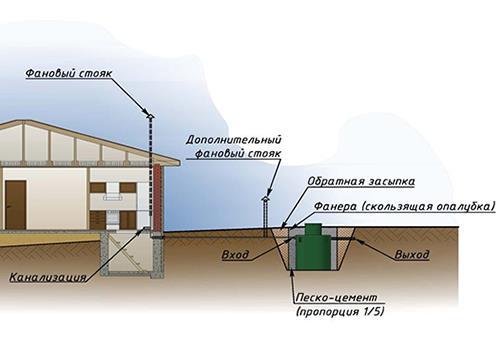 Устройство жироуловителя канализации