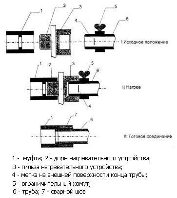 Схема сварки трубы и муфты враструб