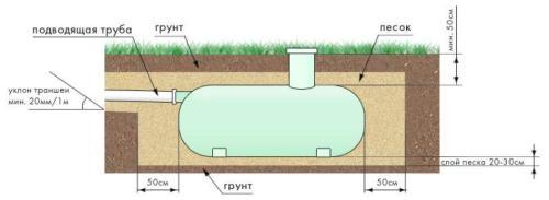 накопительная емкость для канализации схема