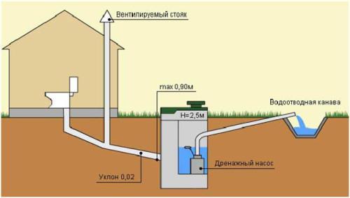 Пример наружной напорной канализации
