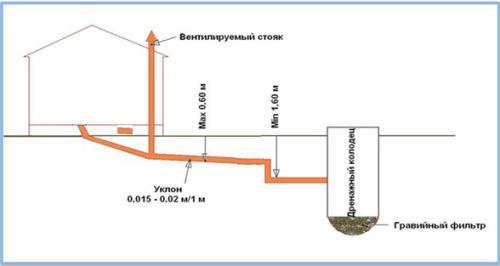 Проект наружной канализации