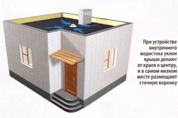 наружный и внутренний водосток