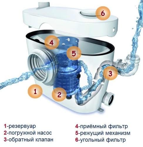 насос измельчитель для принудительной канализации