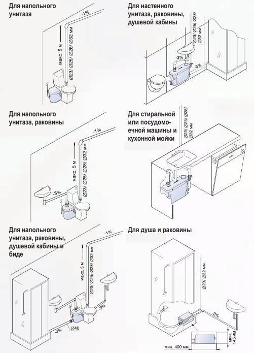 Инструкцию по монтажу канализации