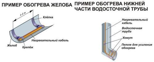 Схема прокладки кабеля в системе ливневой канализации