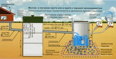 Вариант №2 – Отвод стоков в фильтрационный колодец