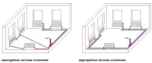 Способы разводки труб отопления одно- и двухтрубная