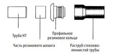 Соединение с раструбом стекловолокнистой трубы