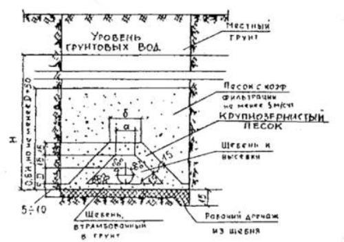 Схема устройства песчаной призмы