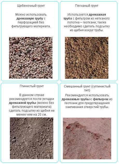 Необходимость фильтра определяется в зависимости от типа грунта