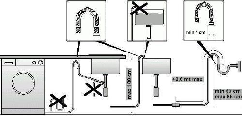 Правила размещения шланга для образования воздушного зазора