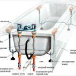 Подключение ванны к канализации и водопроводу своими руками