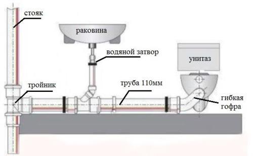 Схема типового подключения сантехники к центральному канализационному стояку