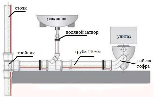 Схема типового подключения