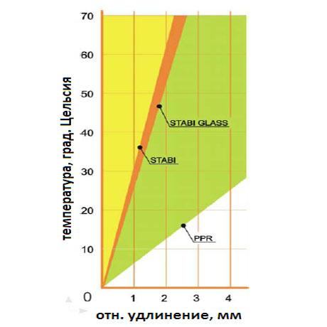 Линейное расширение труб серии Стаби