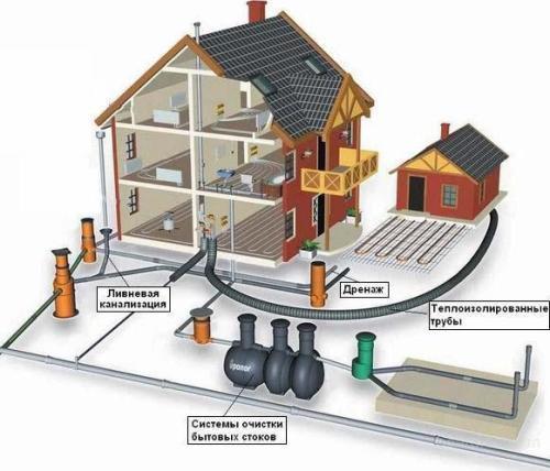Общий проект канализационной системы для частного дома
