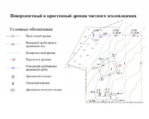 Пример проекта дренажа частного участка