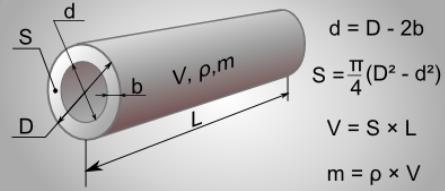 Влияние диаметра на другие параметры