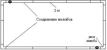 Расчет количества кронштейнов
