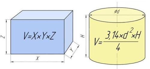 Формулы определения объема в зависимости от размеров