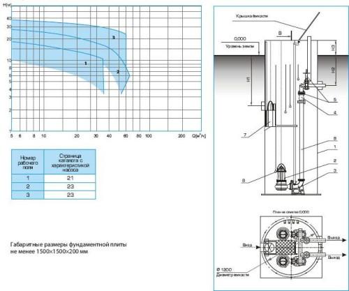 расчет типовой проект канализационной насосной станции