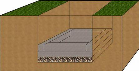 Устройство сливной ямы начинается с расчетов ее объема