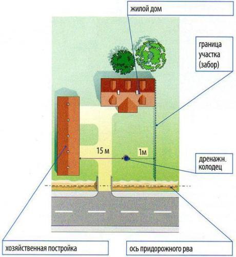 Выгребную яму располагают так, чтобы обеспечить максимальную защиту от загрязнений