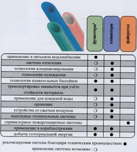 Область применения разных видов Aquatherm