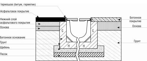 Схема установки системы водоотвода