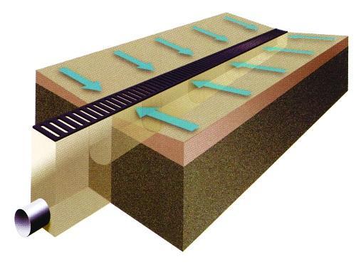 Схема линейного водоотвода