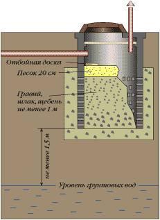 Размещение фильтрующего колодца на расстоянии от грунтовых вод