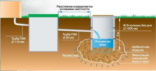 Пример наружной самотечной канализационной системы