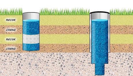 Вид преобладающего грунта влияет на удаление колодца от выгребной ямы