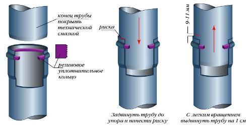 Расположение резинового кольца при раструбном соединении