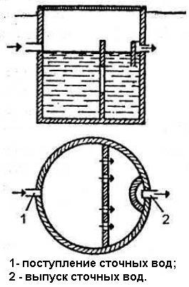 Схема круглого септика из кирпича