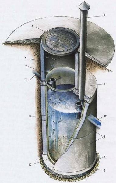 Схема однокамерного септика для дачи из железобетонных колец