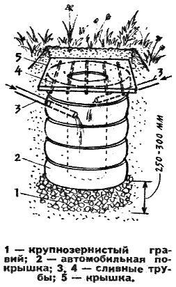 Схема септика из автомобильных шин