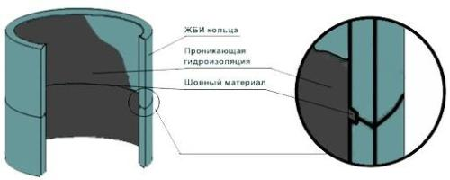 Внутренняя гидроизоляция швов и поверхности колец
