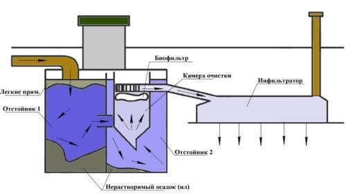 инструкция септик танк-1