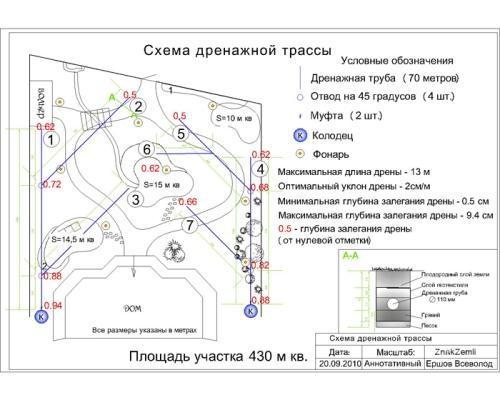 схема дренажной трассы