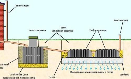 Схема железобетонного септика труба железобетонная 2000мм