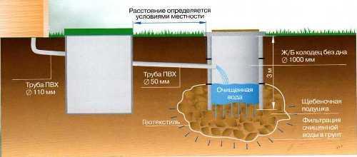 Щебеночная подушка используется и при отсутствии дна у фильтрующего колодца