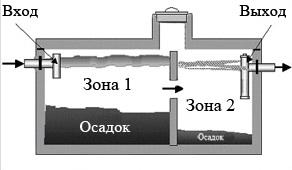 Принцип работы 2-камерного септика
