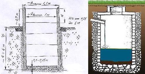 Схема ямы из бетонных колец (слева) и кирпича (справа)