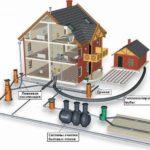 Как организовать канализацию частного дома и участка своими руками