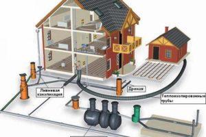 схема загородной канализации