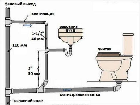 Уменьшению засоров способствует применение труб подходящего диаметра